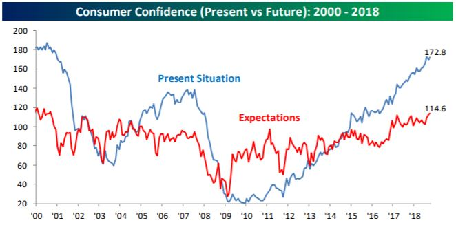 consumer confidence - present vs future