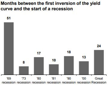 yield curve distance to recession chart
